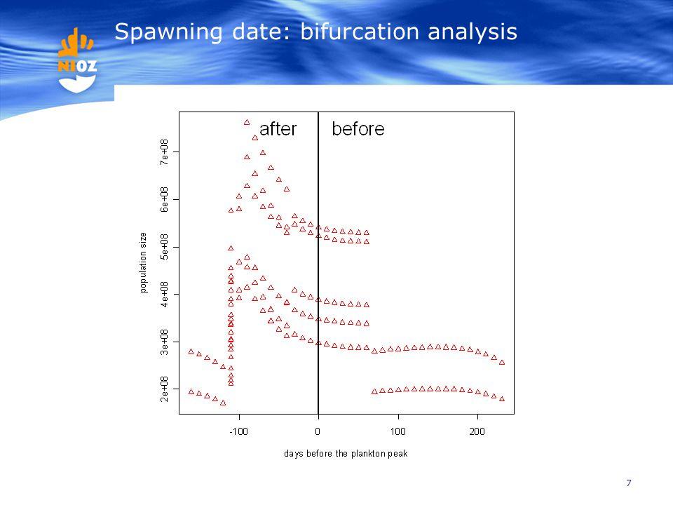7 Spawning date: bifurcation analysis