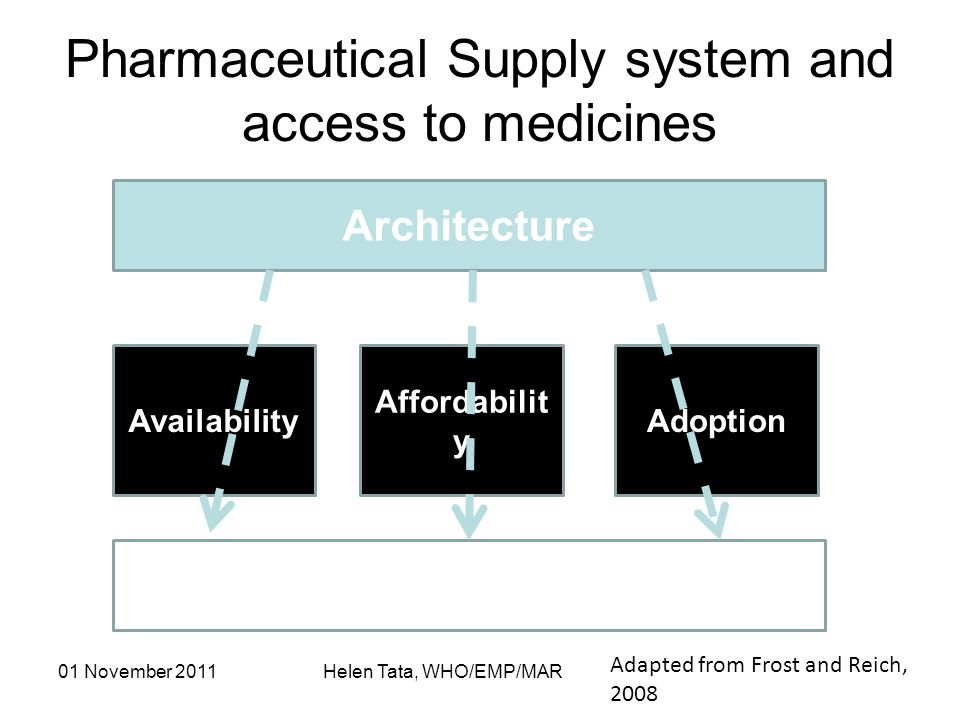 01 November 2011 Helen Tata, WHO/EMP/MAR Architecture Access Availability Affordabilit y Adoption Pharmaceutical Supply system and access to medicines Adapted from Frost and Reich, 2008