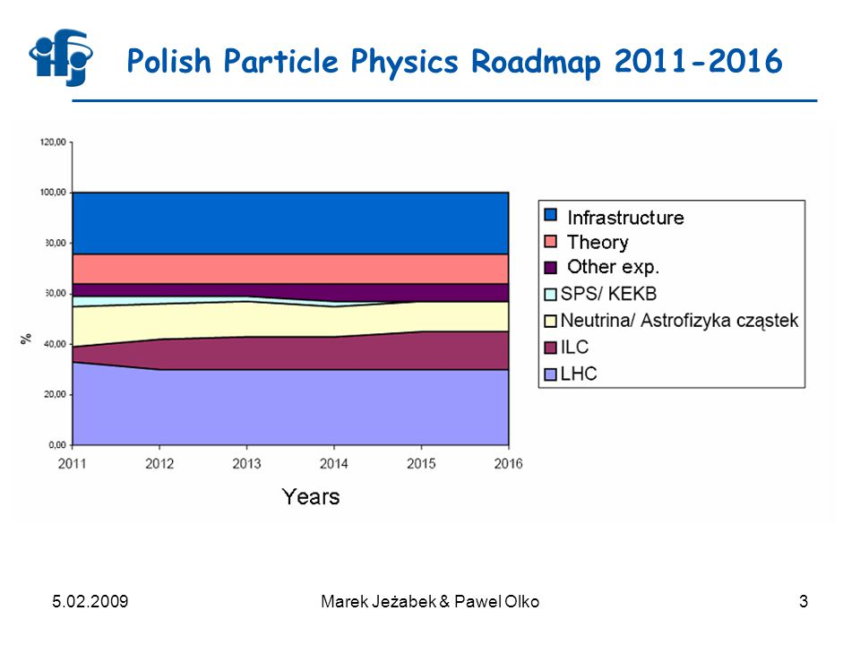 5.02.2009Marek Jeżabek & Pawel Olko3 Polish Particle Physics Roadmap 2011-2016