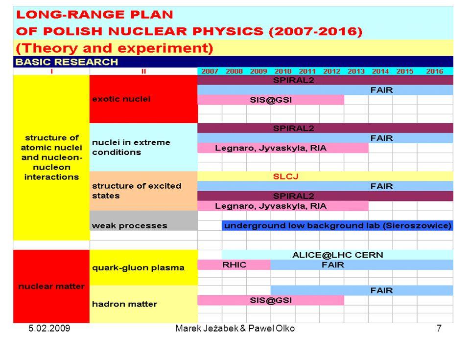 5.02.2009Marek Jeżabek & Pawel Olko8 RHIC PHOBOS - data analyses scheduled until 2010.