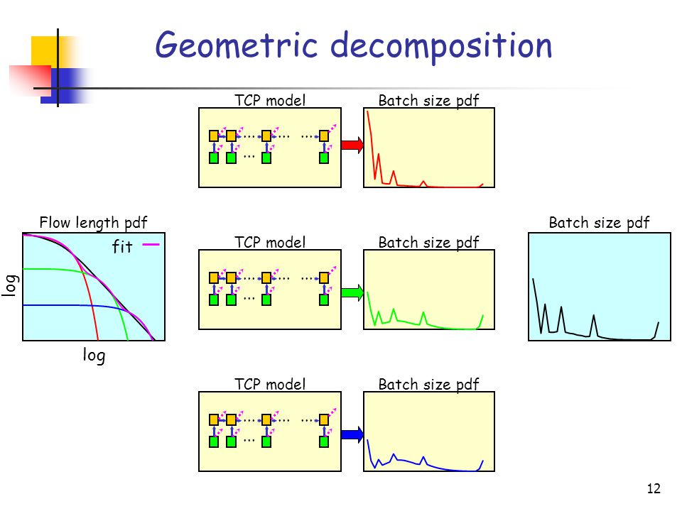 12 Batch size pdf Geometric decomposition log TCP model TCP model TCP model Flow length pdf fit Batch size pdf