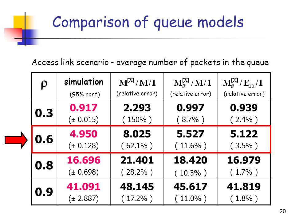 20  simulation (95% conf) (relative error) 0.3 0.917 (± 0.015) 2.293 ( 150% ) 0.997 ( 8.7% ) 0.939 ( 2.4% ) 0.6 4.950 (± 0.128) 8.025 ( 62.1% ) 5.527 ( 11.6% ) 5.122 ( 3.5% ) 0.8 16.696 (± 0.698) 21.401 ( 28.2% ) 18.420 ( 10.3% ) 16.979 ( 1.7% ) 0.9 41.091 (± 2.887) 48.145 ( 17.2% ) 45.617 ( 11.0% ) 41.819 ( 1.8% ) Comparison of queue models Access link scenario - average number of packets in the queue