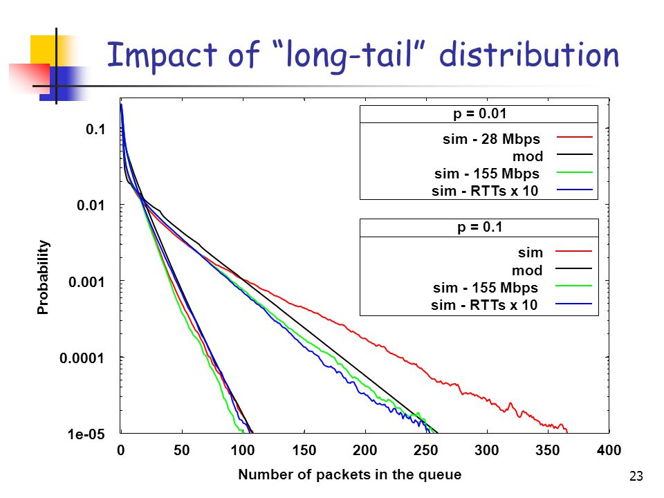 23 Impact of long-tail distribution 1e-05 0.0001 0.001 0.01 0.1 050100150200250300350400 p = 0.01 sim - 28 Mbps mod sim - 155 Mbps 1e-05 0.0001 0.001 0.01 0.1 050100150200250300350400 Probability Number of packets in the queue p = 0.1 sim mod sim - 155 Mbps sim - RTTs x 10