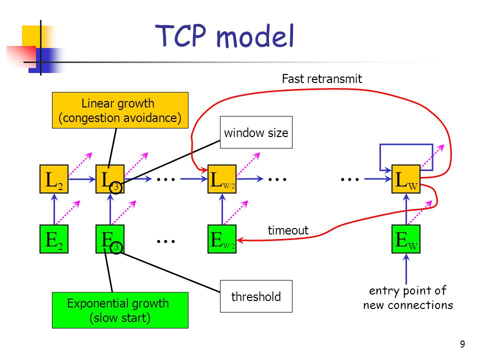 10  Modeling TCP connections transferring a geometrically distributed amount of data Example: congestion avoidance without losses flow size ~ geom (q) packet loss probability = p( s = 1 - p ) N = residual number of packets to be transferred N ~ geom (q) batch size = i batch size = j  L i + 1 LiLi