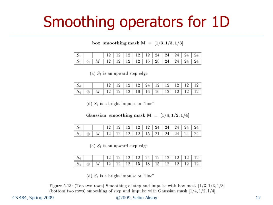 CS 484, Spring 2009©2009, Selim Aksoy12 Smoothing operators for 1D