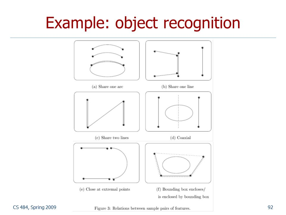 CS 484, Spring 2009©2009, Selim Aksoy92 Example: object recognition