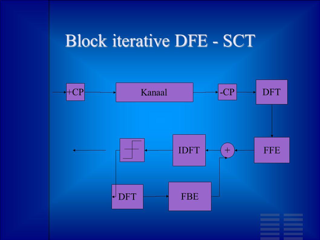 Block iterative DFE - SCT +CP -CP DFT IDFT FFE FBE Kanaal + DFT