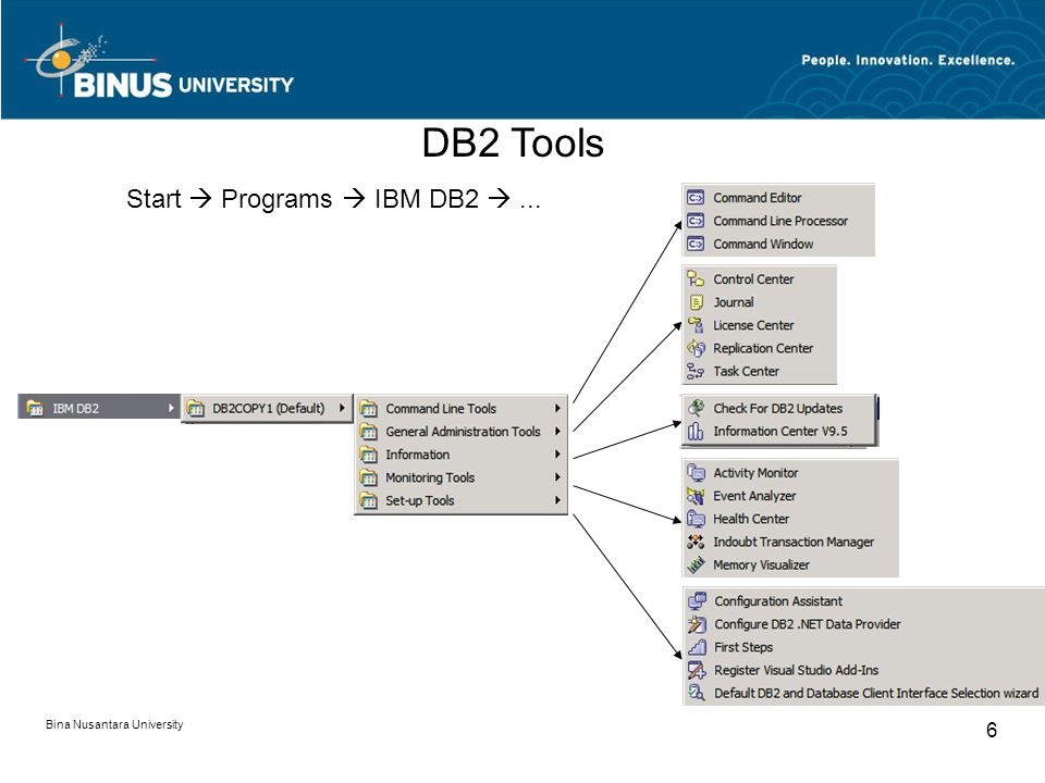 Bina Nusantara University 6 DB2 Tools Start  Programs  IBM DB2 ...