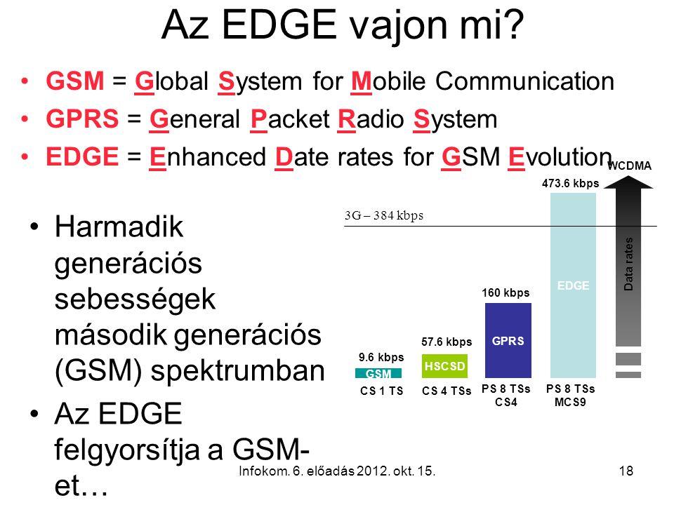 Infokom. 6. előadás 2012. okt. 15.18 Az EDGE vajon mi? GSM = Global System for Mobile Communication GPRS = General Packet Radio System EDGE = Enhanced