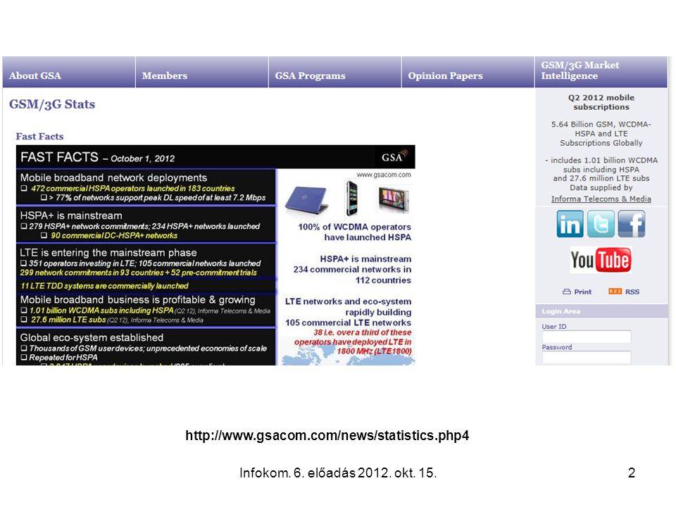 Infokom. 6. előadás 2012. okt. 15.2 http://www.gsacom.com/news/statistics.php4