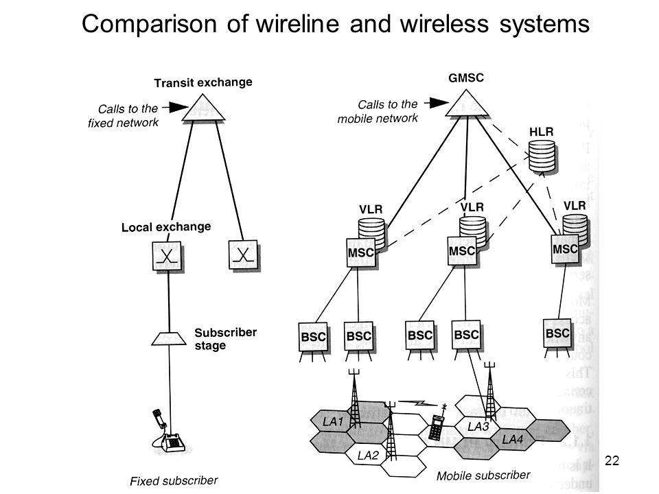 Infokom. 6. előadás 2012. okt. 15.22 Comparison of wireline and wireless systems