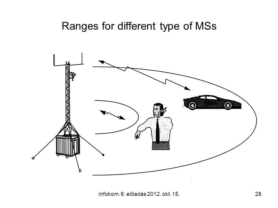 Infokom. 6. előadás 2012. okt. 15.28 Ranges for different type of MSs