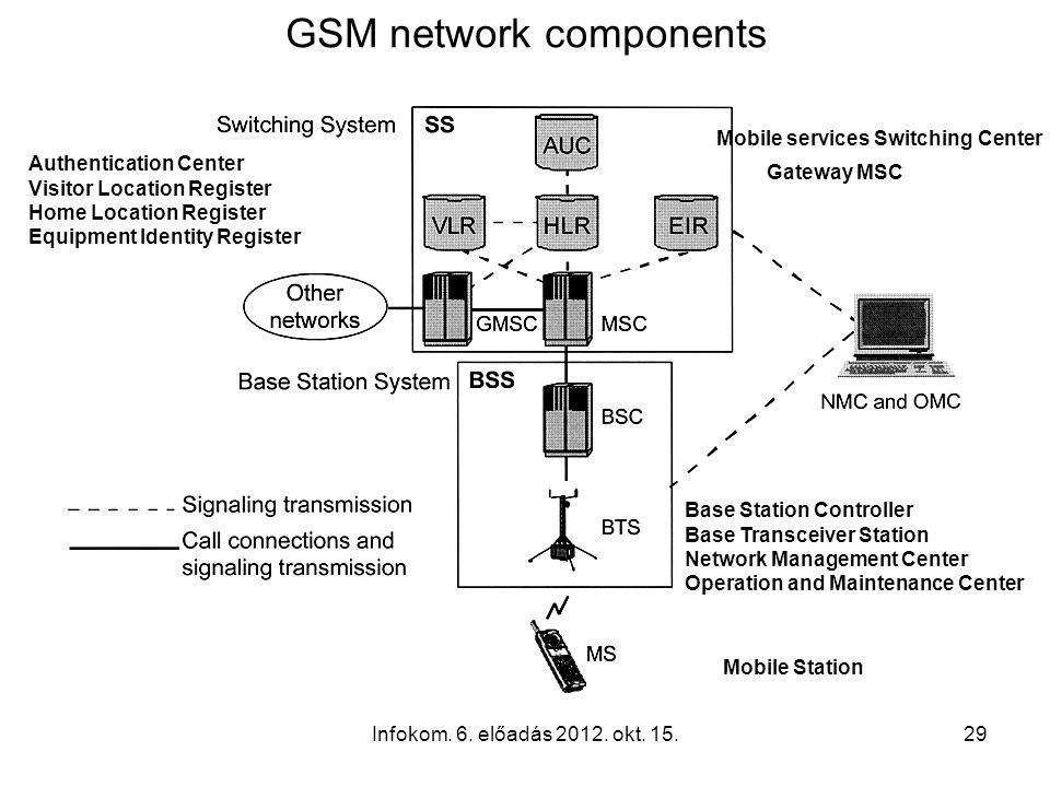 Infokom. 6. előadás 2012. okt. 15.29 GSM network components Authentication Center Visitor Location Register Home Location Register Equipment Identity