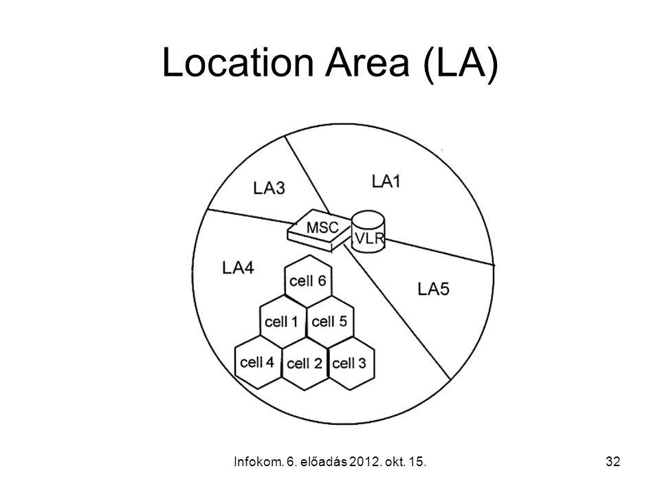 Infokom. 6. előadás 2012. okt. 15.32 Location Area (LA)