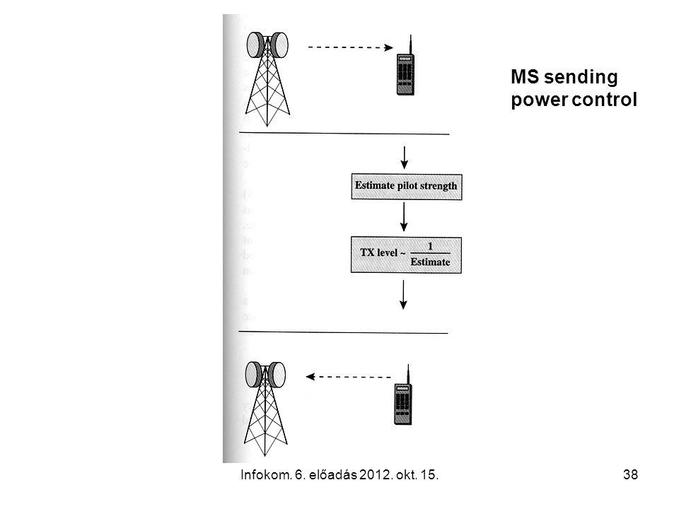 Infokom. 6. előadás 2012. okt. 15.38 MS sending power control