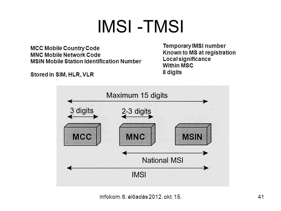 Infokom. 6. előadás 2012. okt. 15.41 IMSI -TMSI MCC Mobile Country Code MNC Mobile Network Code MSIN Mobile Station Identification Number Stored in SI