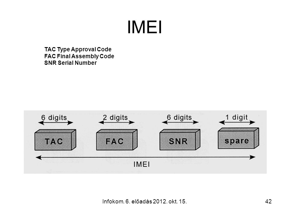 Infokom. 6. előadás 2012. okt. 15.42 IMEI TAC Type Approval Code FAC Final Assembly Code SNR Serial Number
