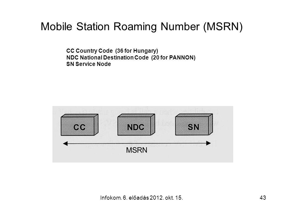 Infokom. 6. előadás 2012. okt. 15.43 Mobile Station Roaming Number (MSRN) CC Country Code (36 for Hungary) NDC National Destination Code (20 for PANNO