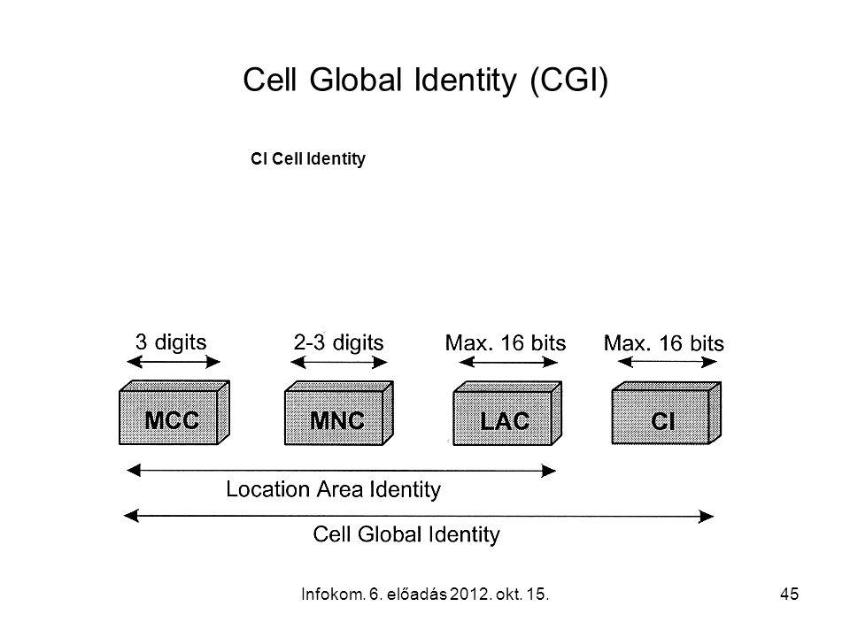 Infokom. 6. előadás 2012. okt. 15.45 Cell Global Identity (CGI) CI Cell Identity