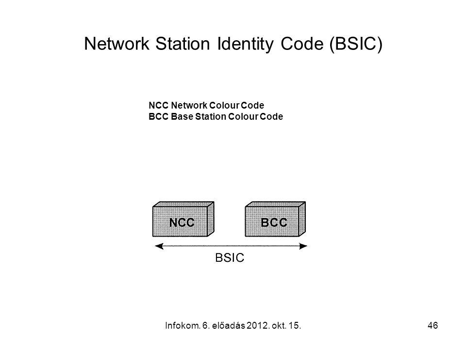 Infokom. 6. előadás 2012. okt. 15.46 Network Station Identity Code (BSIC) NCC Network Colour Code BCC Base Station Colour Code