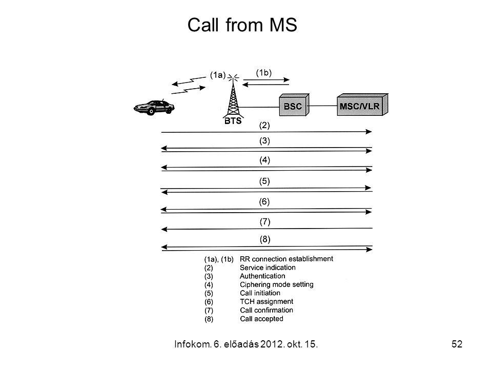 Infokom. 6. előadás 2012. okt. 15.52 Call from MS