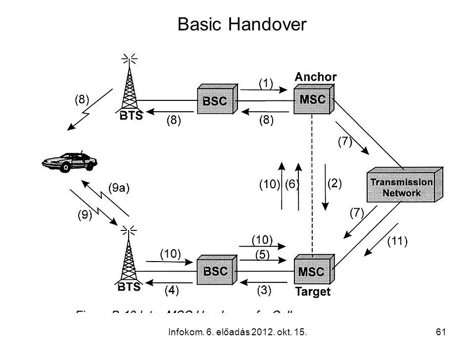 Infokom. 6. előadás 2012. okt. 15.61 Basic Handover