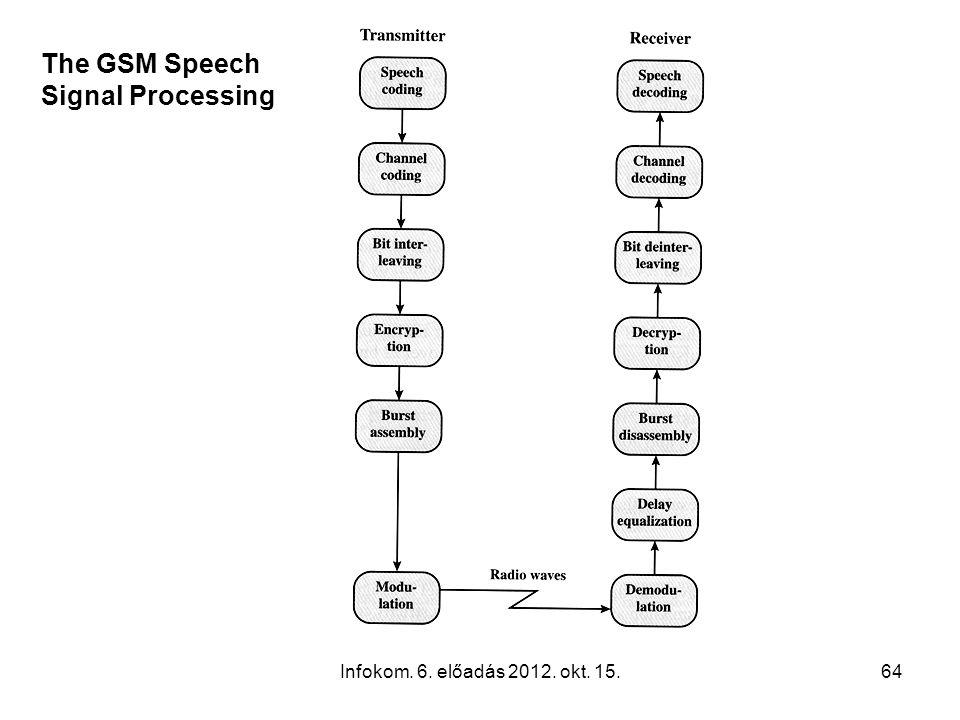 Infokom. 6. előadás 2012. okt. 15.64 The GSM Speech Signal Processing