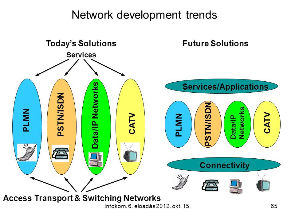 Infokom. 6. előadás 2012. okt. 15.65 Today's Solutions Services Access Transport & Switching Networks CATV PLMN PSTN/ISDN Data/IP Networks PLMN PSTN/I