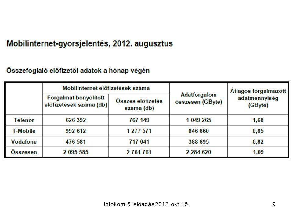 Infokom. 6. előadás 2012. okt. 15.9