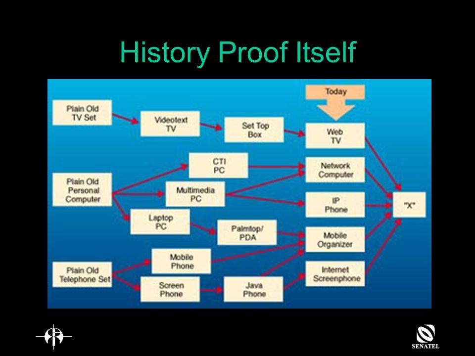 History Proof Itself