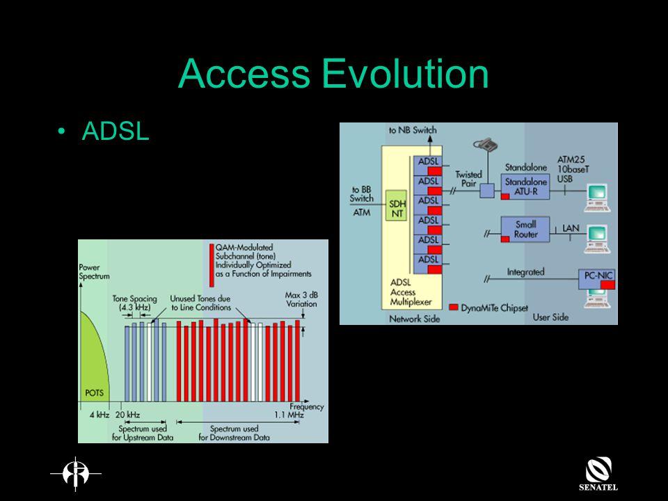 Access Evolution ADSL