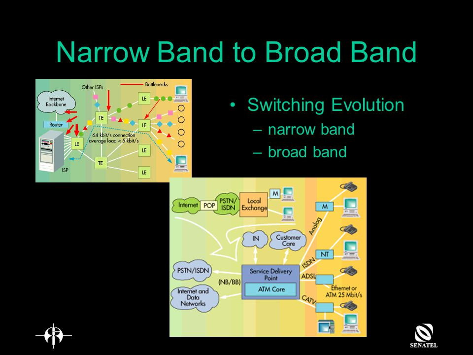 Amateur Radio Implication Radio –need frequency –bandwidth is a limited resources New telecommunication system required more and more bandwidth, especially with the growth of internet Bandwidth is unlimited resources (auction etc.) Spectrum threat
