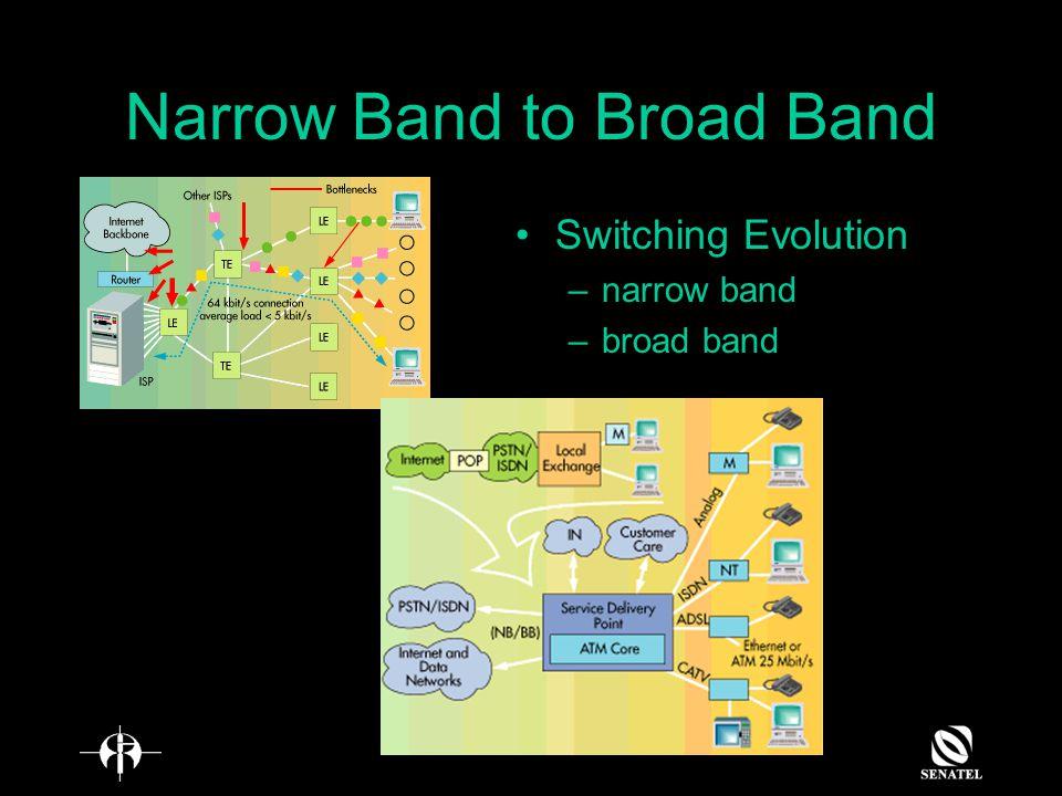 Narrow Band to Broad Band Switching Evolution –narrow band –broad band