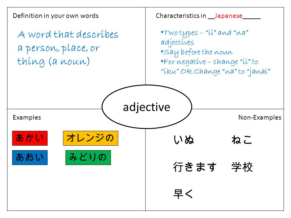 Definition in your own wordsCharacteristics in __French___________ ExamplesNon-Examples Expresses… an action completed in the past an action completed a number of times in the past a series of actions completed in the past As-tu étudié ce weekend .