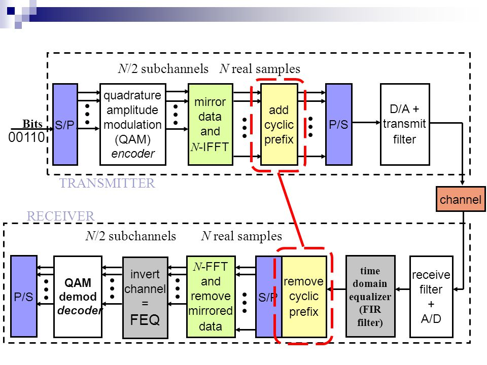 QAM demod decoder invert channel = FEQ S/P quadrature amplitude modulation (QAM) encoder mirror data and N -IFFT add cyclic prefix P/S D/A + transmit filter N -FFT and remove mirrored data S/P remove cyclic prefix TRANSMITTER RECEIVER N/2 subchannelsN real samples N/2 subchannels time domain equalizer (FIR filter) receive filter + A/D 00110 Bits channel P/S
