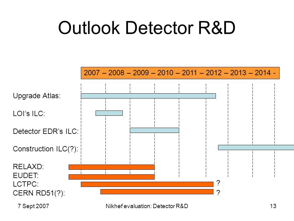 7 Sept 2007Nikhef evaluation: Detector R&D13 Outlook Detector R&D Upgrade Atlas: LOI's ILC: Detector EDR's ILC: Construction ILC(?): RELAXD: EUDET: LC