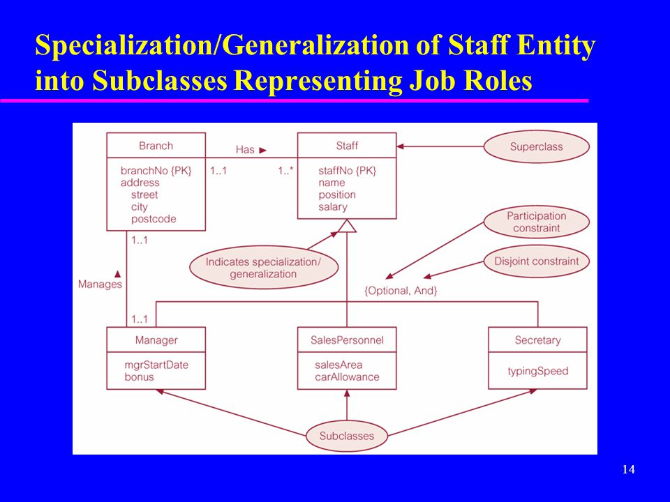 14 Specialization/Generalization of Staff Entity into Subclasses Representing Job Roles