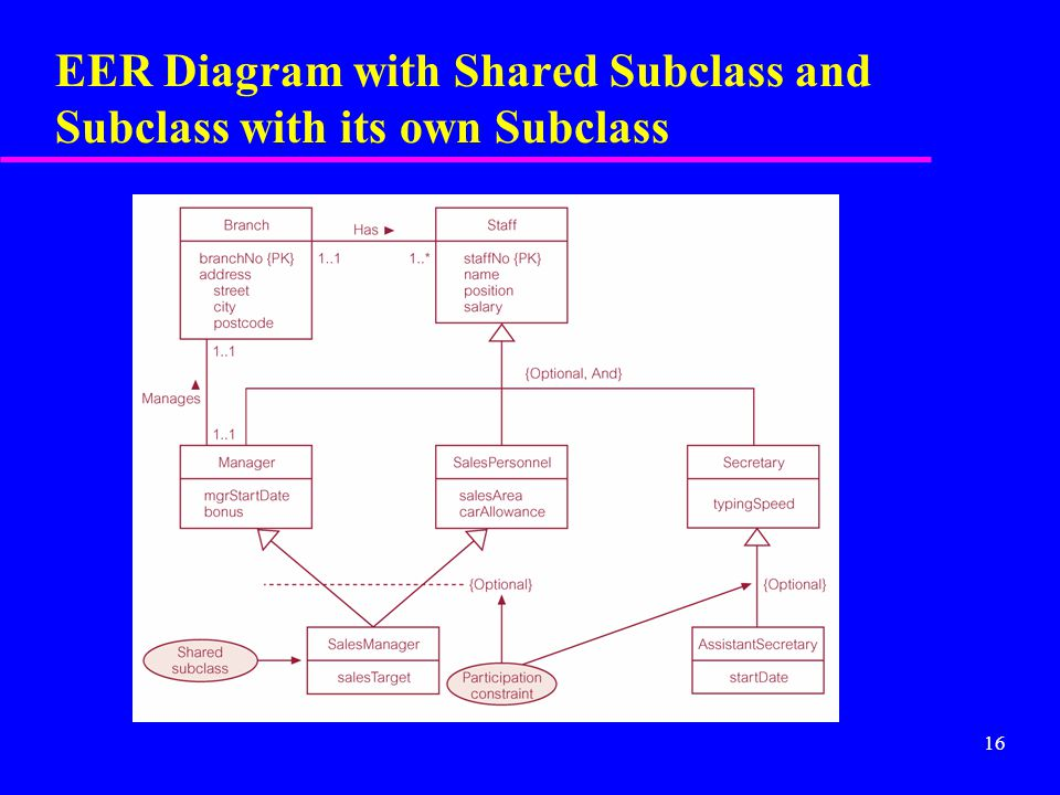 16 EER Diagram with Shared Subclass and Subclass with its own Subclass