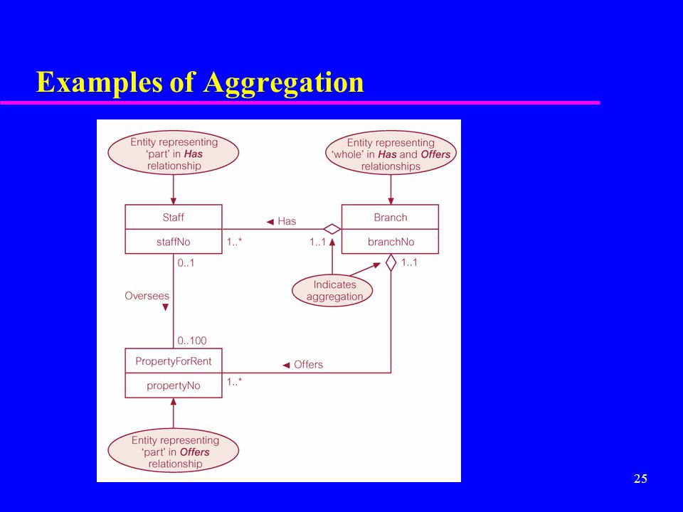 25 Examples of Aggregation