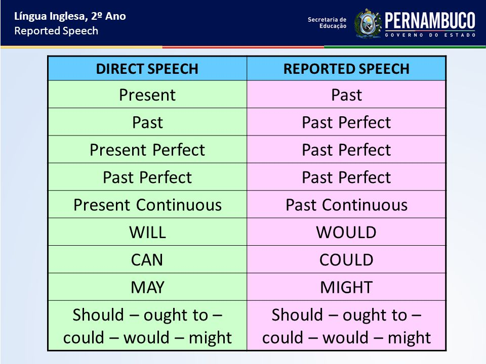 DIRECT SPEECHREPORTED SPEECH PresentPast Past Perfect Present PerfectPast Perfect Present ContinuousPast Continuous WILLWOULD CANCOULD MAYMIGHT Should