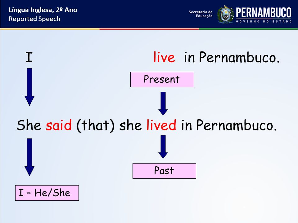 She said (that) she lived in Pernambuco. I live in Pernambuco. I – He/She Present Past Língua Inglesa, 2º Ano Reported Speech