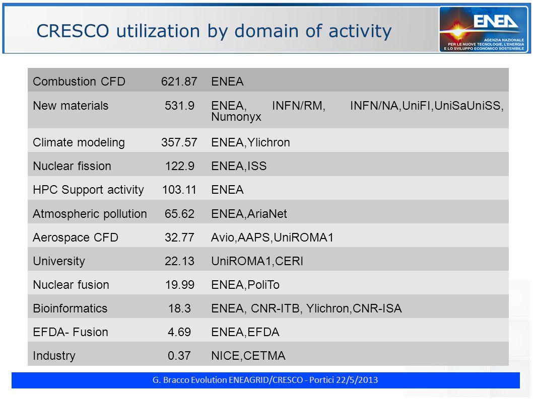 G. Bracco Evolution ENEAGRID/CRESCO - Portici 22/5/2013 ENE CRESCO4 computer room (1)
