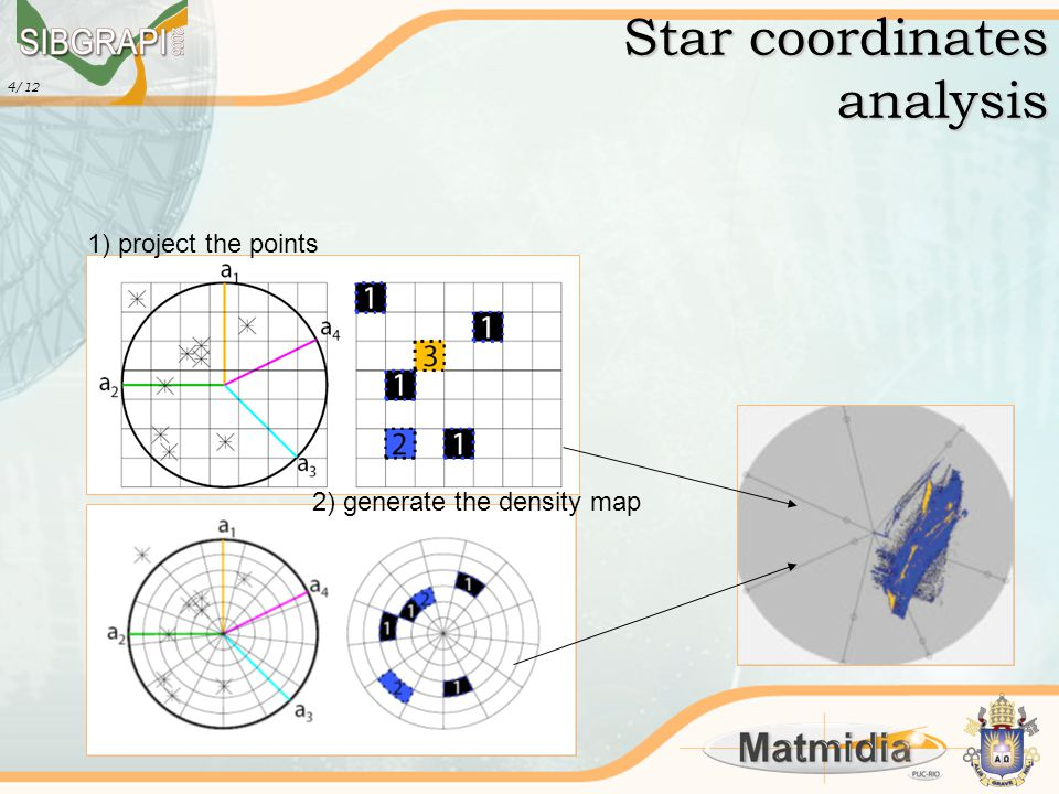 4 /12 Star coordinates analysis 1) project the points 2) generate the density map
