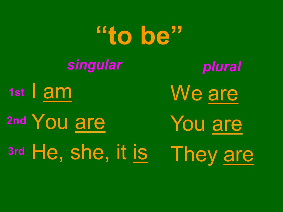 to be singular I am You are He, she, it is plural We are You are They are 1st 2nd 3rd