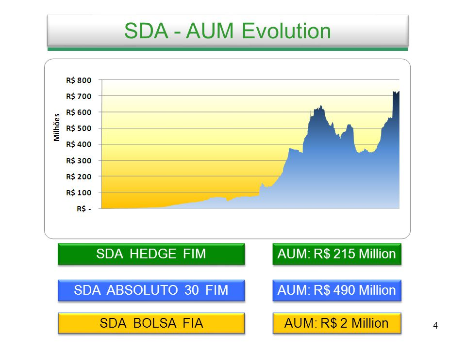 4 SDA - AUM Evolution AUM: R$ 215 Million AUM: R$ 490 Million AUM: R$ 2 Million SDA HEDGE FIM SDA ABSOLUTO 30 FIM SDA BOLSA FIA