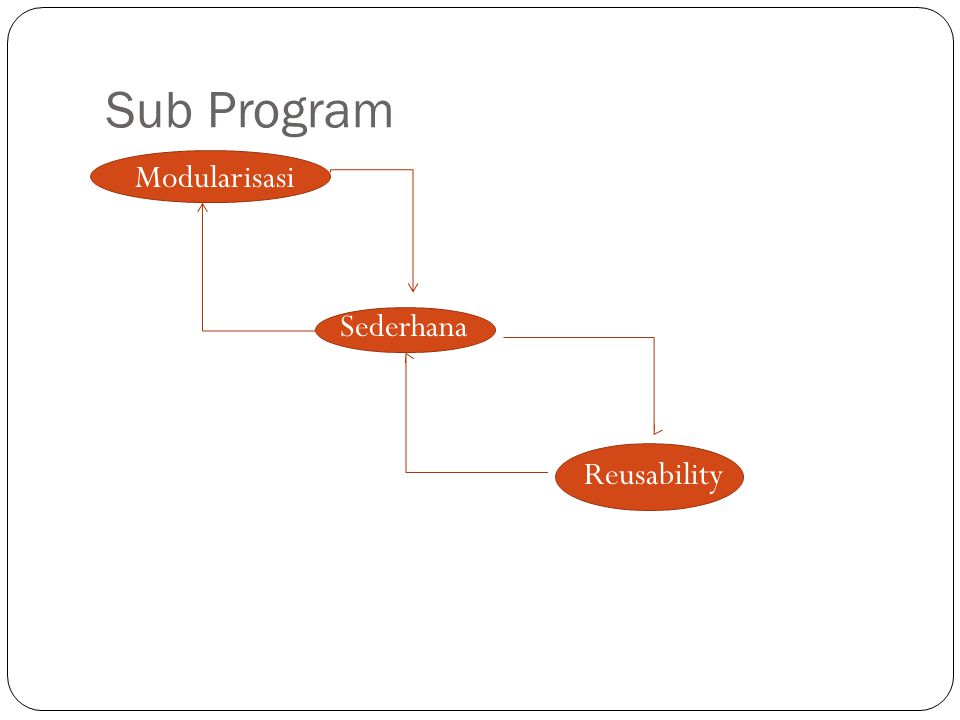 Sub Program Modularisasi Sederhana Reusability