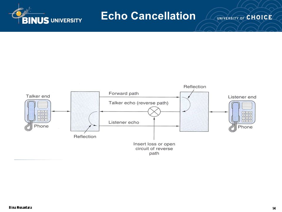 Bina Nusantara 14 Echo Cancellation