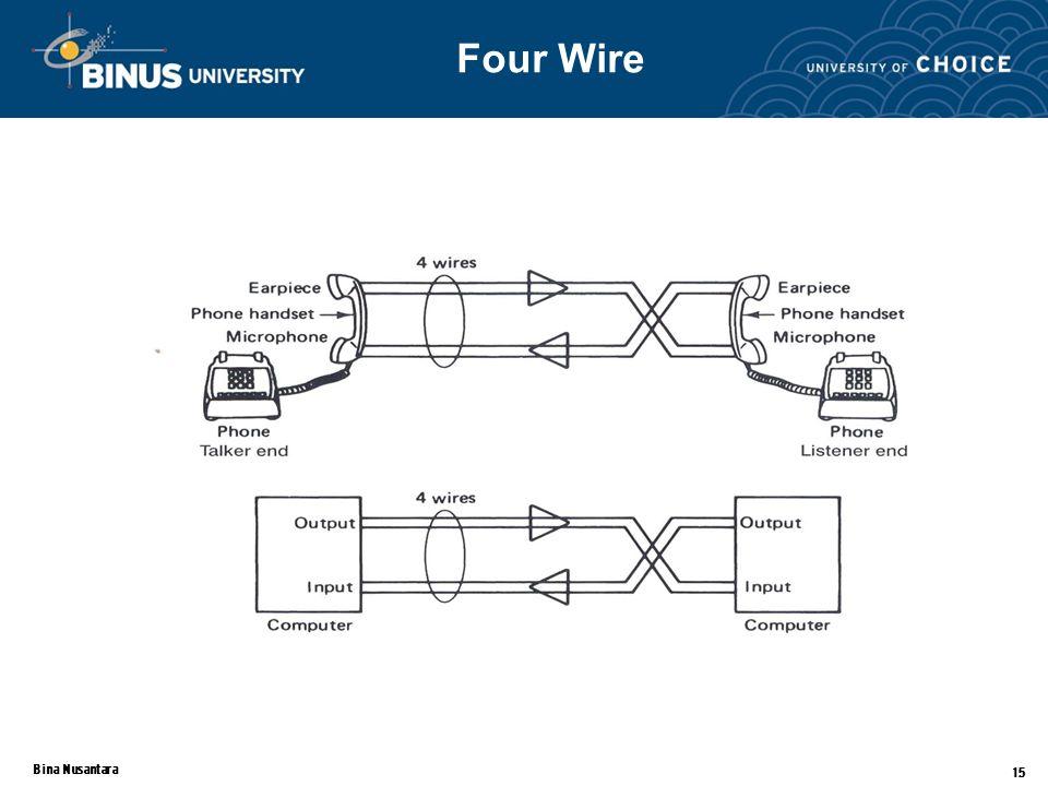 Bina Nusantara 15 Four Wire