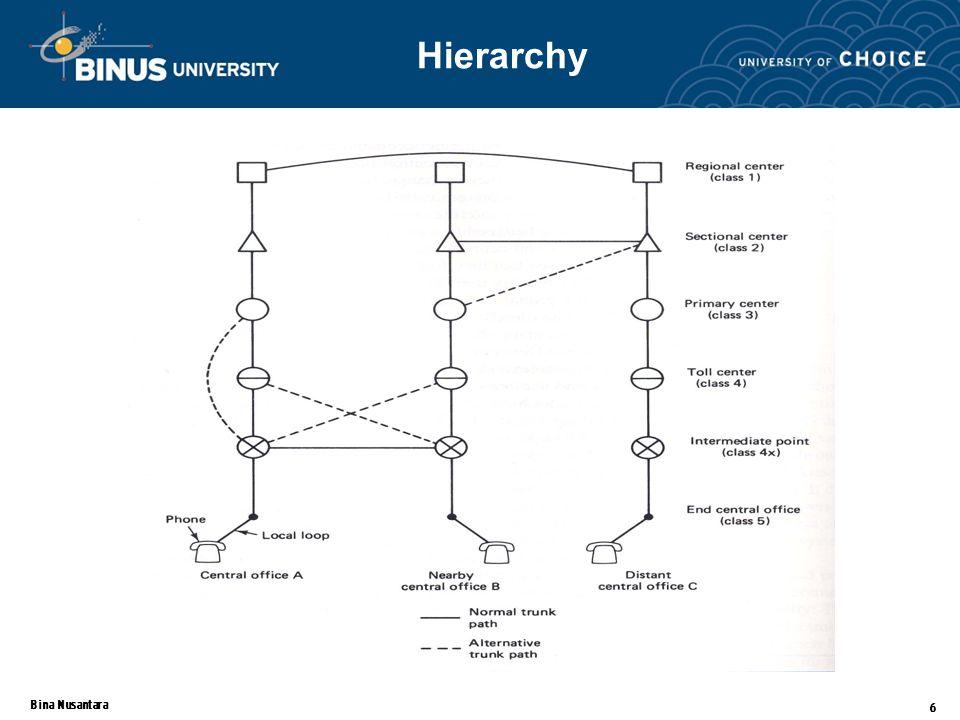 Bina Nusantara 6 Hierarchy