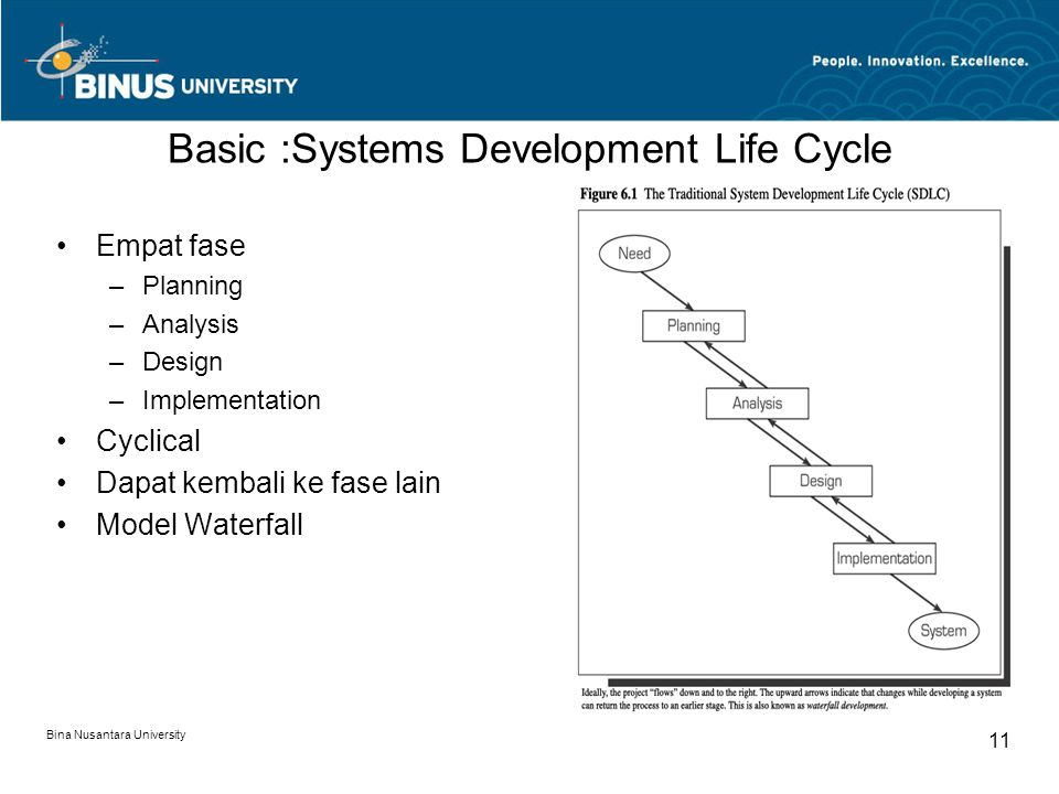 Bina Nusantara University 11 Basic :Systems Development Life Cycle Empat fase –Planning –Analysis –Design –Implementation Cyclical Dapat kembali ke fase lain Model Waterfall